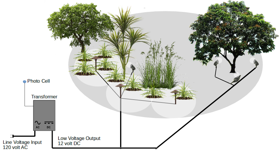 outdoor lighting transformer wiring diagram design  install low voltage landscape lighting  install low voltage landscape lighting